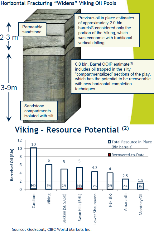 Viking oil resource potential