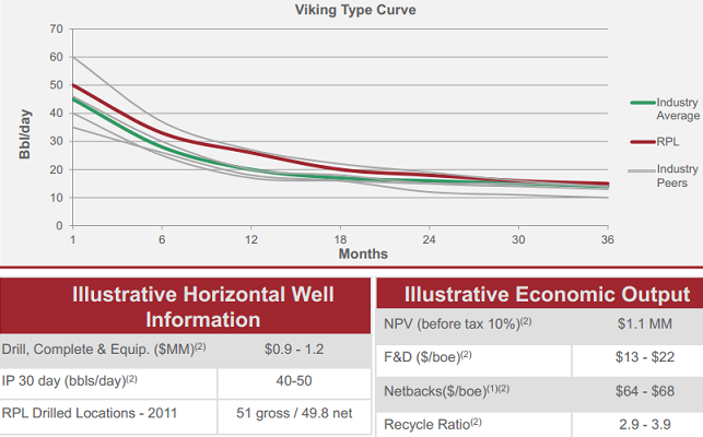 viking oil well type curve